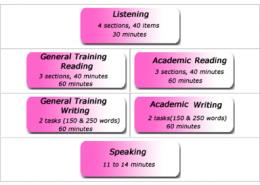 ลำดับและเวลาที่ใช้ในการสอบ Skills ต่างๆ ของ IELTS